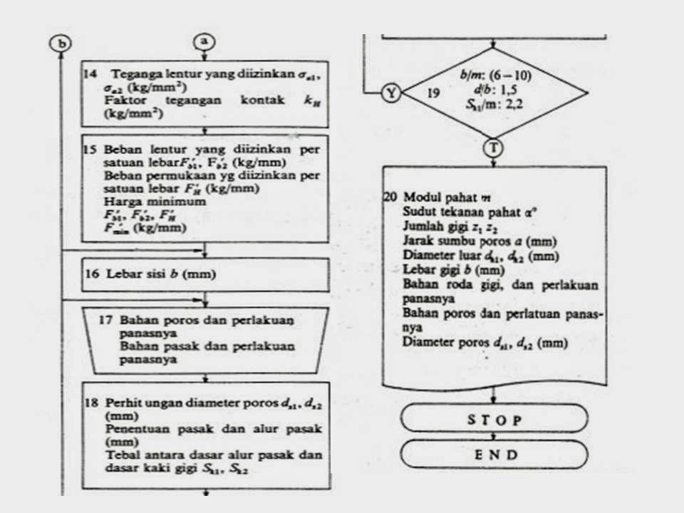 kuliah elemen mesin : definisi dan pengertian Roda gigi