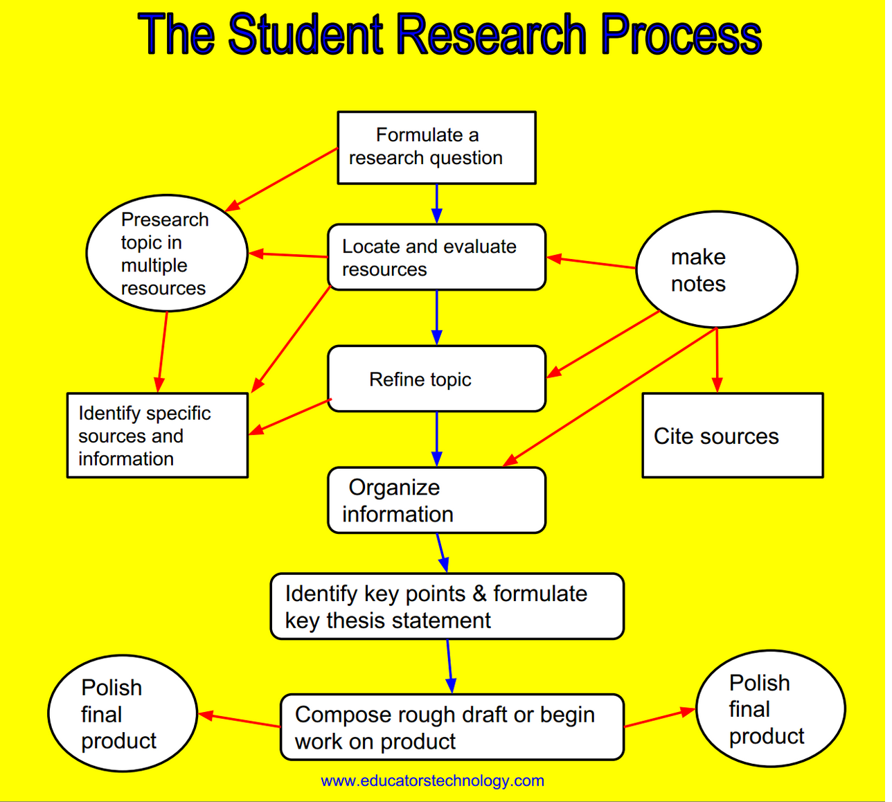 An Excellent Guide On Teaching Students About The Research