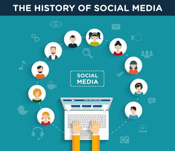 The History of Social Networking: How It All Began!