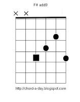 F#add9 guitar chord