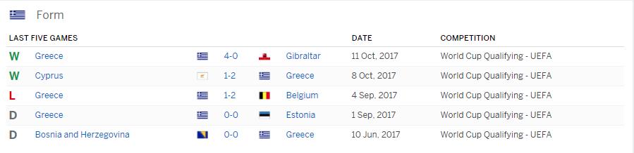 บาคาร่า แทงบอล ผลการแข่งขันฟุตบอล ระหว่าง Croatia Vs Greece