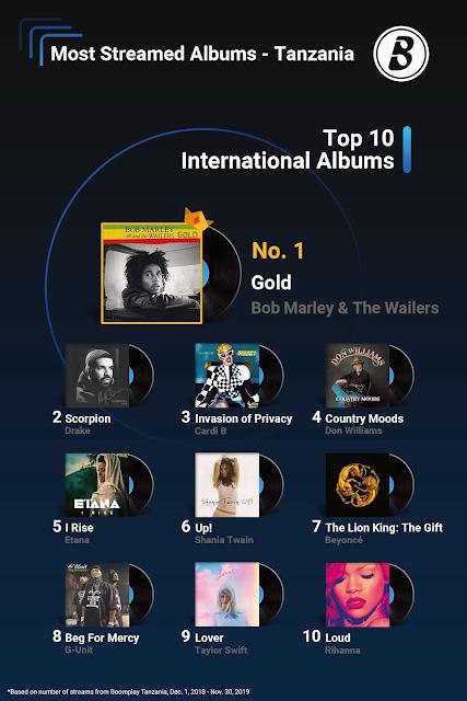Top 10 International Album