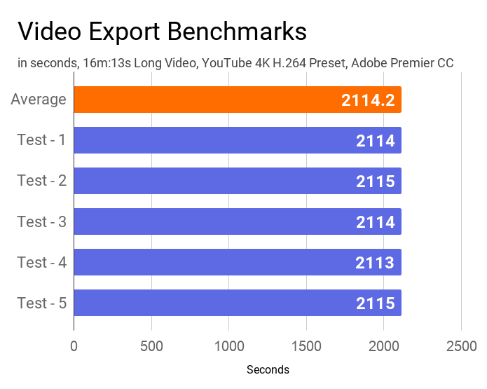 Video export benchmarks of this HP 14s dr1009tu laptop measured by Adobe Premier CC.