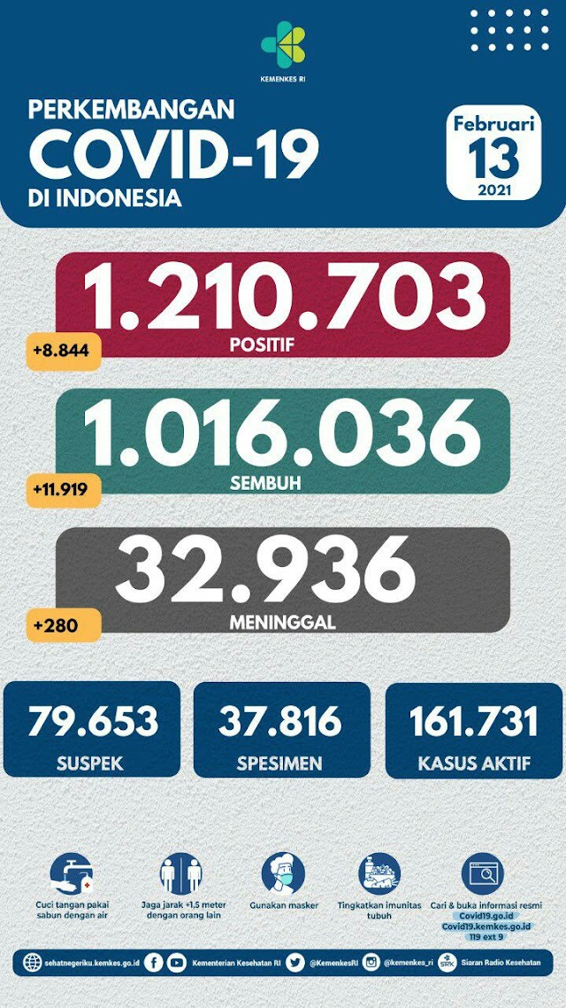 (13 Februari 2021) Jumlah Kasus Covid-19 di Indonesia Pukul 14.00 WIB