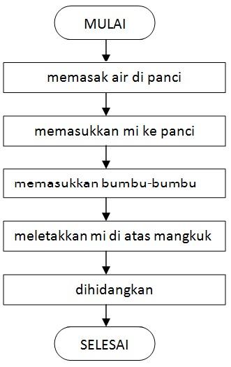 Algoritma dalam kehidupan sehari hari dalam bahasa natural