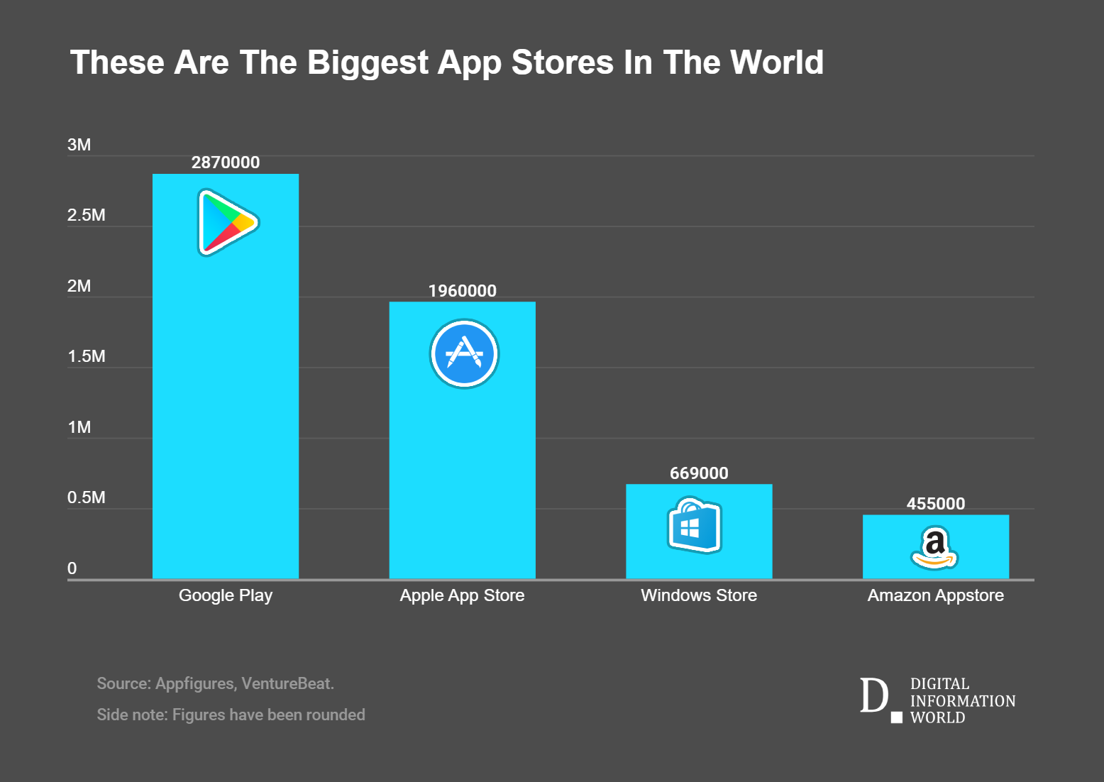 Here's how many apps are available in leading App markets