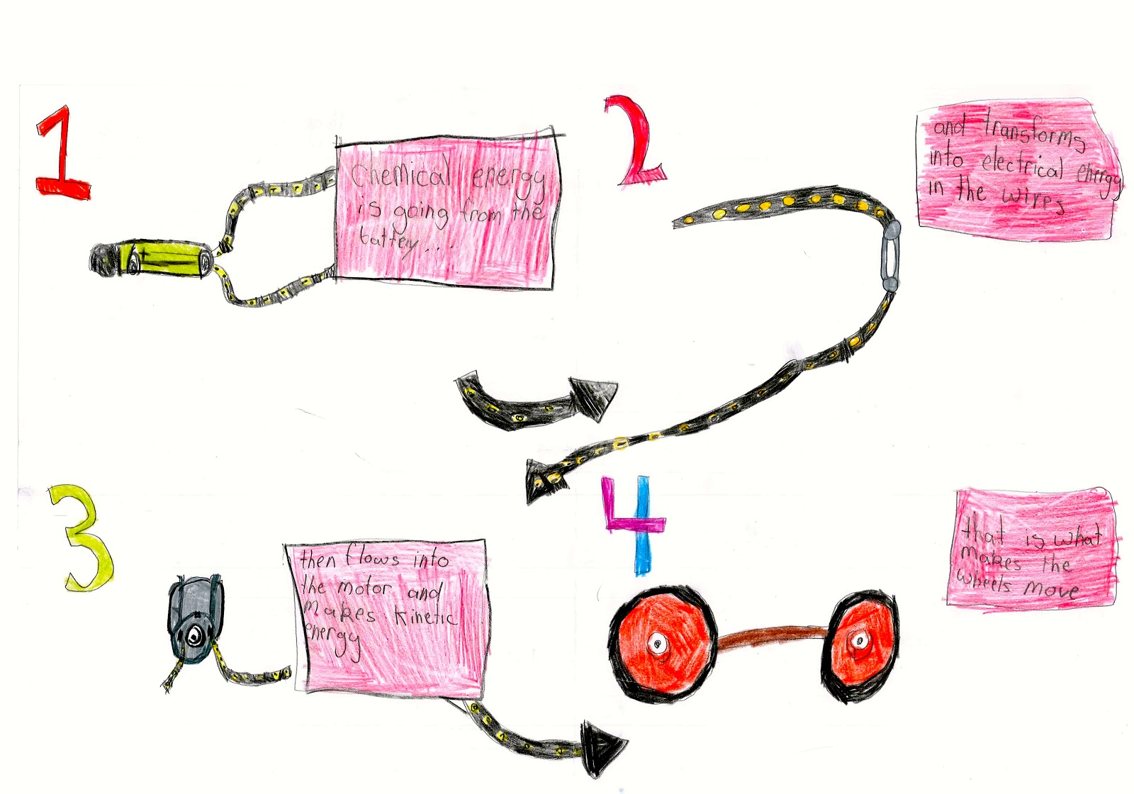 Electric Motor Diagram For Kids Grade 5 Electric Cars Mr C Double T