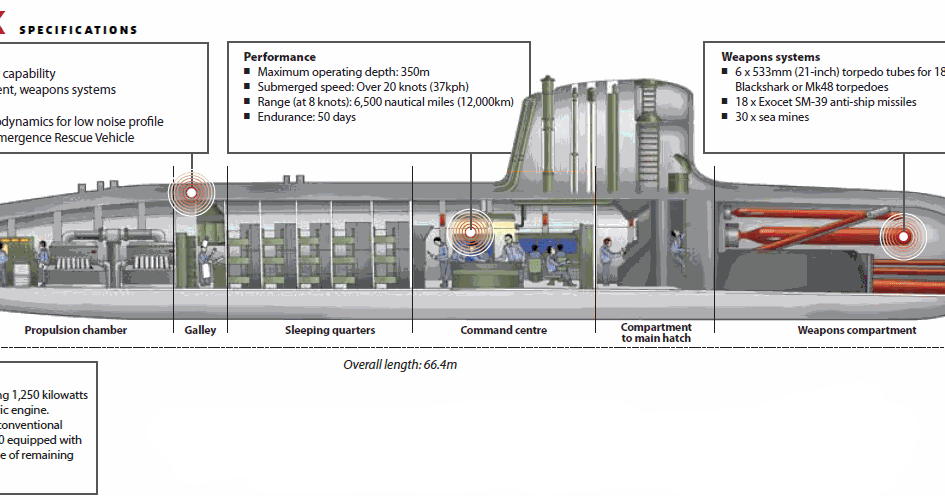 Дизельная подводная лодка принцип работы — photo 13