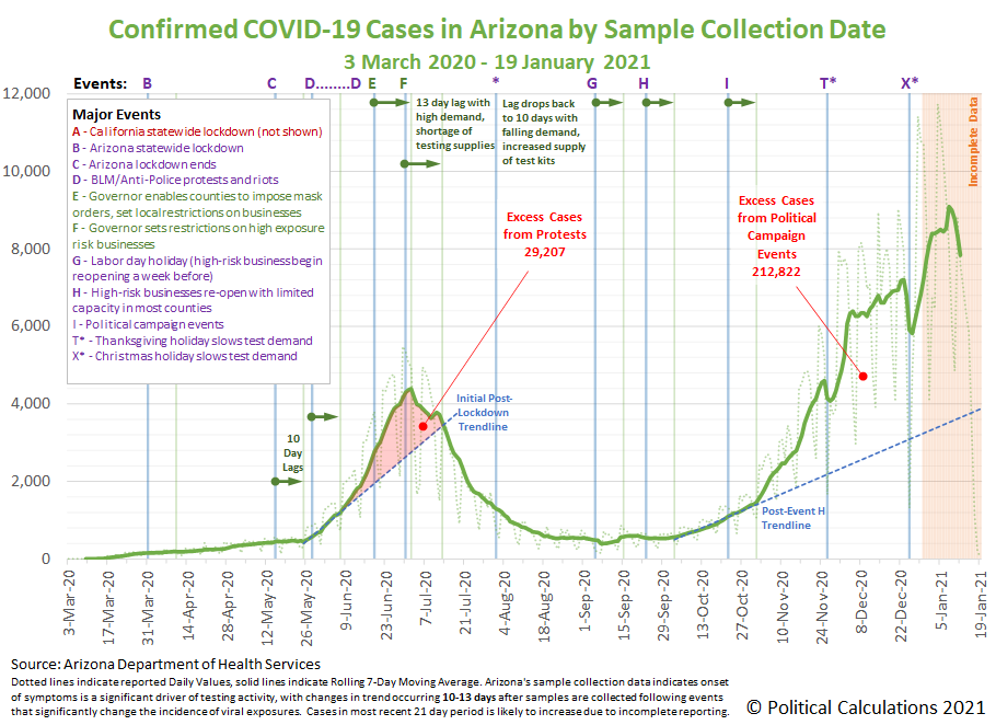 Arizona COVID-19 Confirmed Cases by Sample Collection Date, 3 March 2020 - 19 January 2021