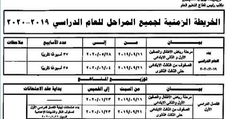 موعد بدء الترم الأول لجميع المراحل رسميا حسب الخريطة الزمنية الجديدة للعام الدراسي 2020 وموعد امتحانات الترم الأول والثاني والأجازات الرسمية
