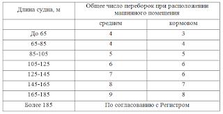 Число водонепроницаемых переборок в зависимости от длины судна