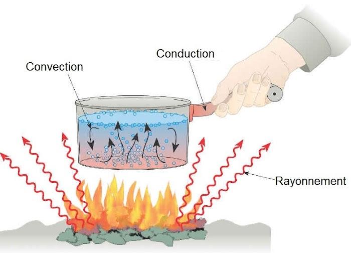 Cours Transferts Thermiques : conduction, convection et rayonnement SMP 6 ME 6 - PDF