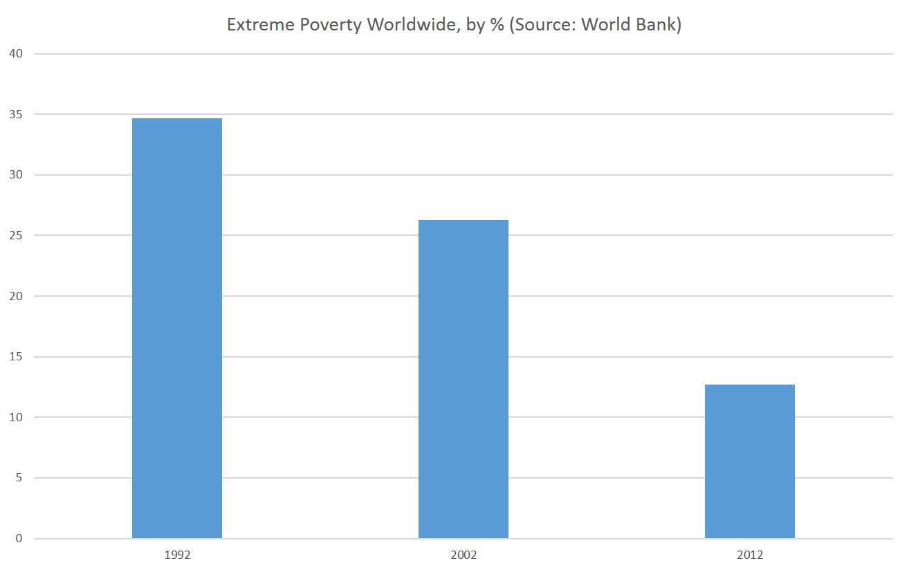 worldwide poverty The economist offers authoritative insight and opinion on international news, politics, business, finance, science, technology and the connections between them.
