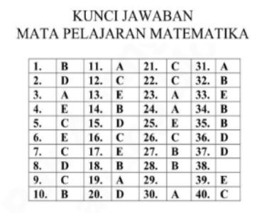 Kunci Jawaban Latihan Soal Ujian Nasional Matematika SMA Program IPS