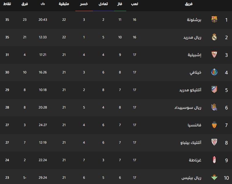 جدول ترتيب فرق الدوري الاسباني اليوم بتاريخ 16-12-2019