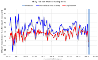 Philly Fed Nonmanufacturing