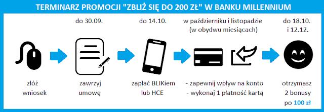 """Terminarz promocji """"Zbliż się do 200 zł"""" za konto 360 lub 360 Student w Banku Millennium"""