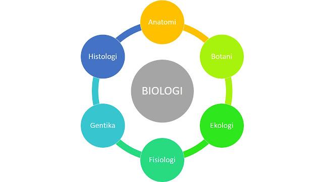 Cabang ilmu biologi seperti histologi, anatomi, botani, genetika, fisiologi dan ekologi