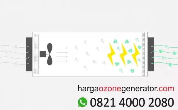 harga ozone generator, harga mesin ozone generator, harga alat ozone generator, harga jual ozone generator