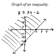 OpenAlgebra.com: Linear Inequalities (Two Variables)