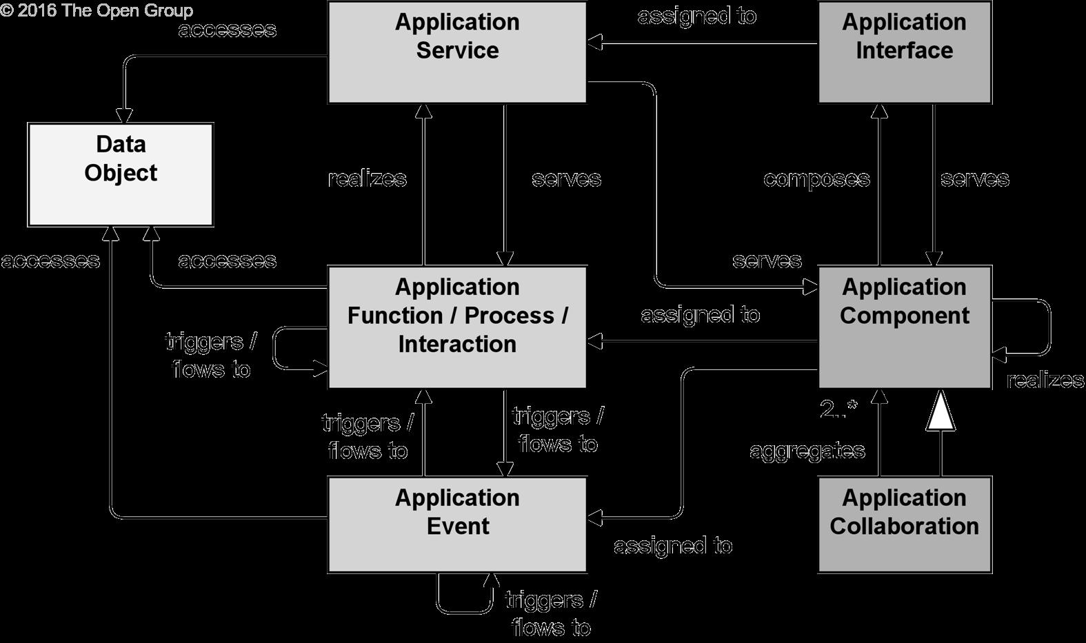 archimate deployment architecture cmdb a practical approach rh renewableplus blogspot com ArchiMate Diagram of Business Layer ArchiMate Visual Studio