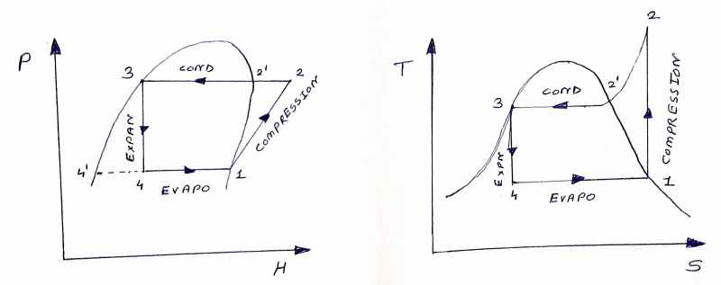 P-H and T-S Diagrams of vapour compression cycle