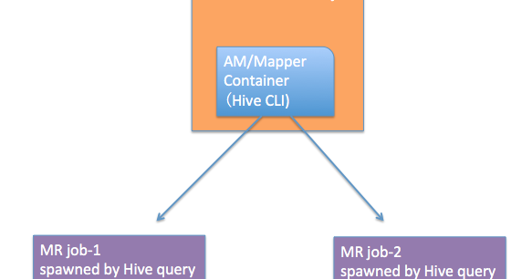 Memory allocation for Oozie Launcher job | Open Knowledge Base