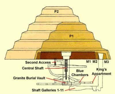 A szakkarai piramis - A Quantumgép