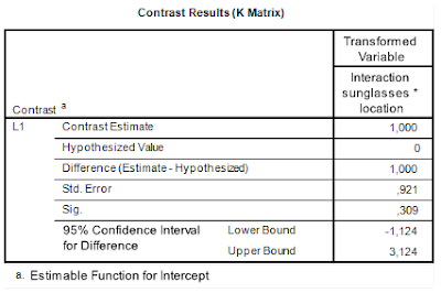 SPSS output of contrast analysis for the interaction effect