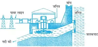 10 Class Science Notes in hindi chapter 14 Sources of Energy अध्याय - 14 ऊर्जा के स्त्रोत