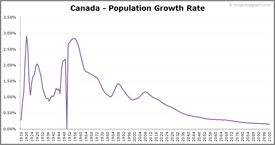 Canada  Population Growth Rate