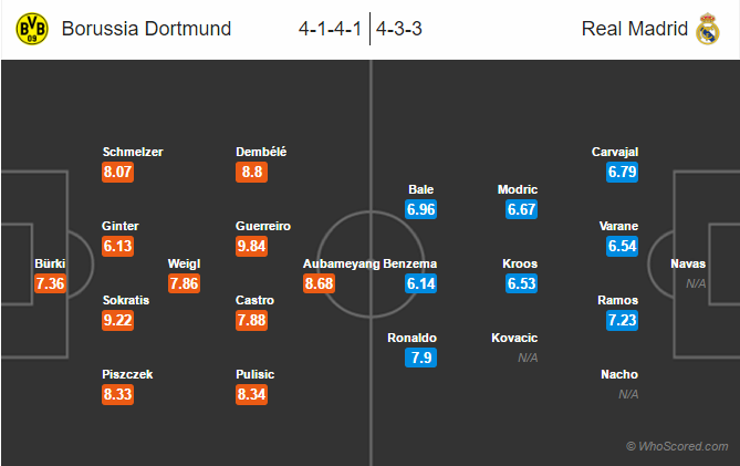 Possible Lineups Dortmund vs Real Madrid