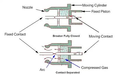 type-SF6-circuit-breaker-diagram
