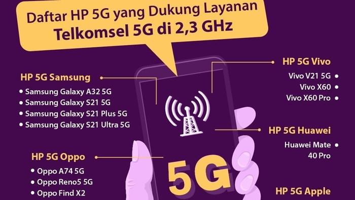 Ponsel yang Bisa Internet 5G, Ini Daftar Merek HP 5G dari Oppo hingga Apple