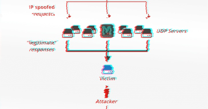 memcached-amplification-ddos-attack