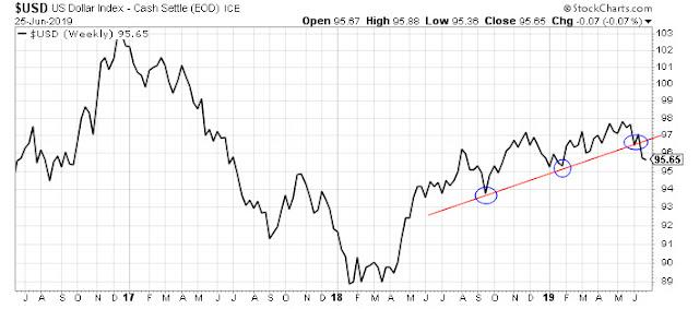 Precio Índice Dólar