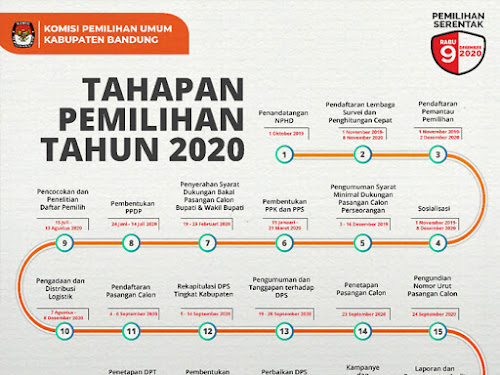 tahap pilbup kabupaten bandung 2020