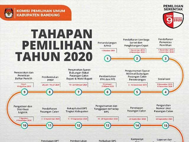 Inilah Tahapan Pilbup Kabupaten Bandung 2020