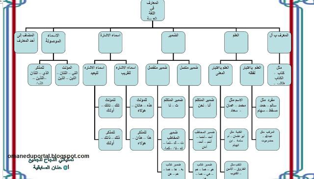 ملخص درس المعارف في اللغة العربية للصف السابع الفصل الدراسي الاول