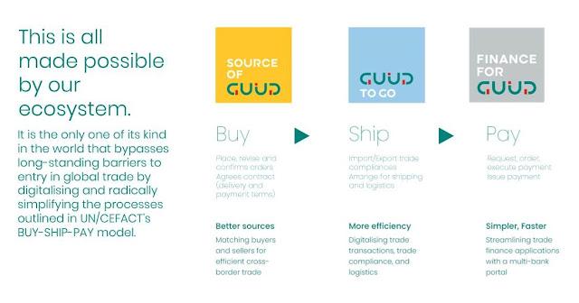 GUUD - Buy Ship Pay Model
