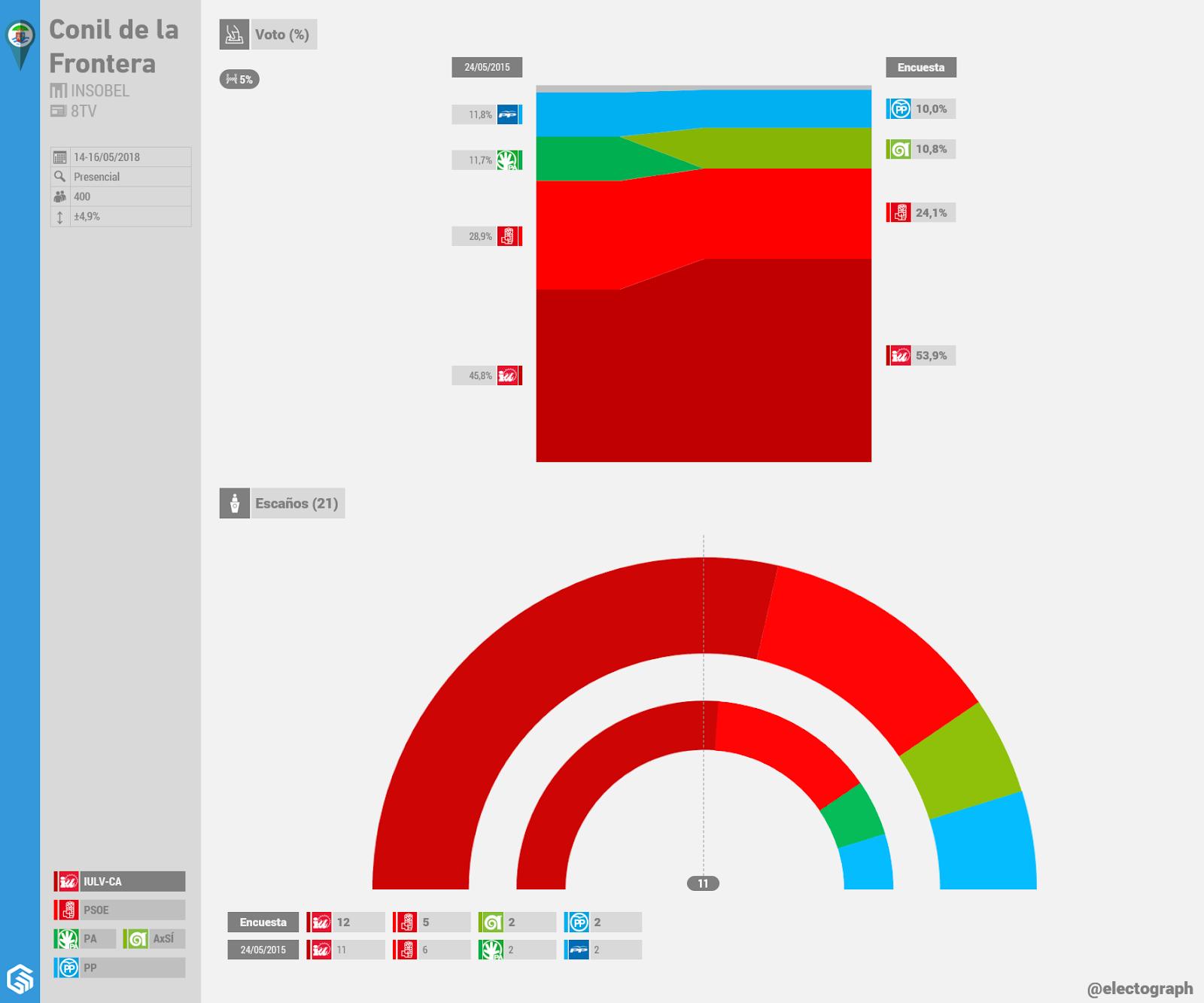 Gráfico de la encuesta para elecciones municipales en Conil de la Frontera realizada por Insobel para 8TV en mayo de 2018