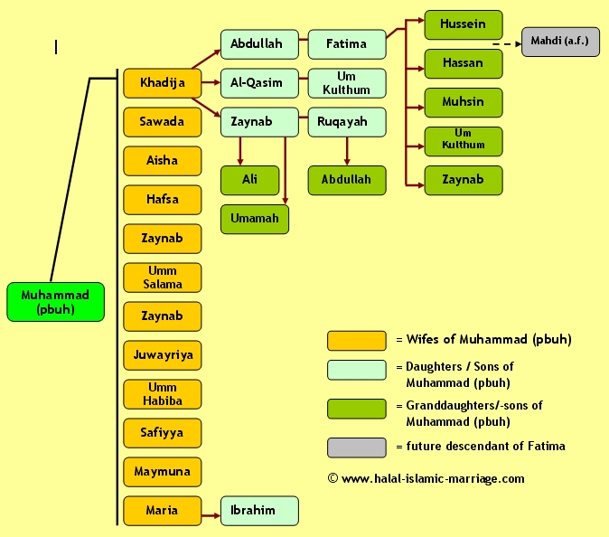 Family Tree Of Prophet Mohammed (p.b.u.h) | Captured in Color