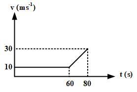 no 3 Asesment Fisika SMA Latihan (UN) Program IPA (Bagian 1)