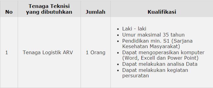 Lowongan Kerja Tenaga Logistik ARV Dinas Kesehatan Provinsi Jawa Barat