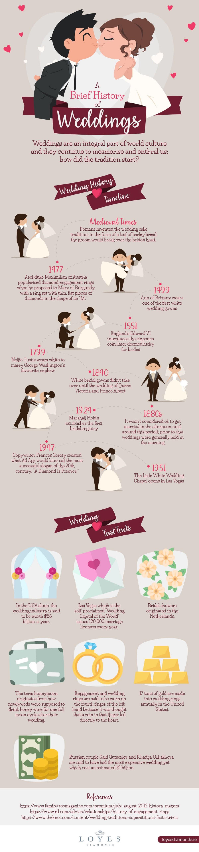 history-of-weddings-infographic