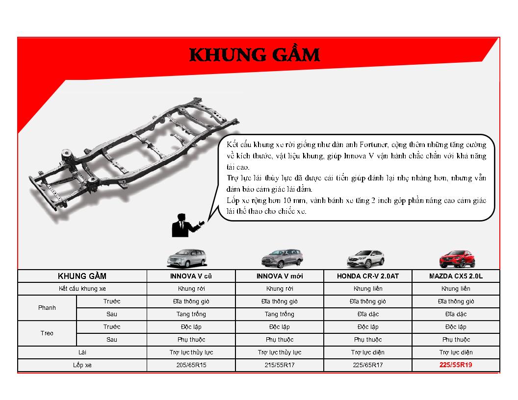 %2528Infographic%2529%2BInnova%2BV%2B2016%2B %2BVN Page5 - [Infographic] So sánh Toyota Innova 2.0V với Mazda CX-5 2.0 và Honda CR-V 2.0AT