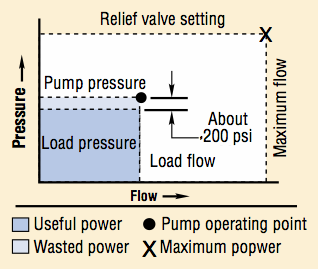 Flow pressure curve of a pump with load sensing control or load sense