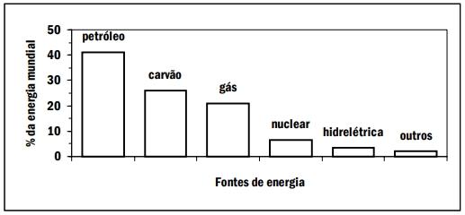A porcentagem das diversas fontes da energia consumida no globo é representada no gráfico.