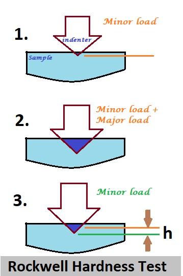 Rockwell hardness test diagram