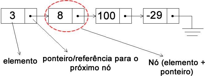 Ilustração de uma lista ligada simples